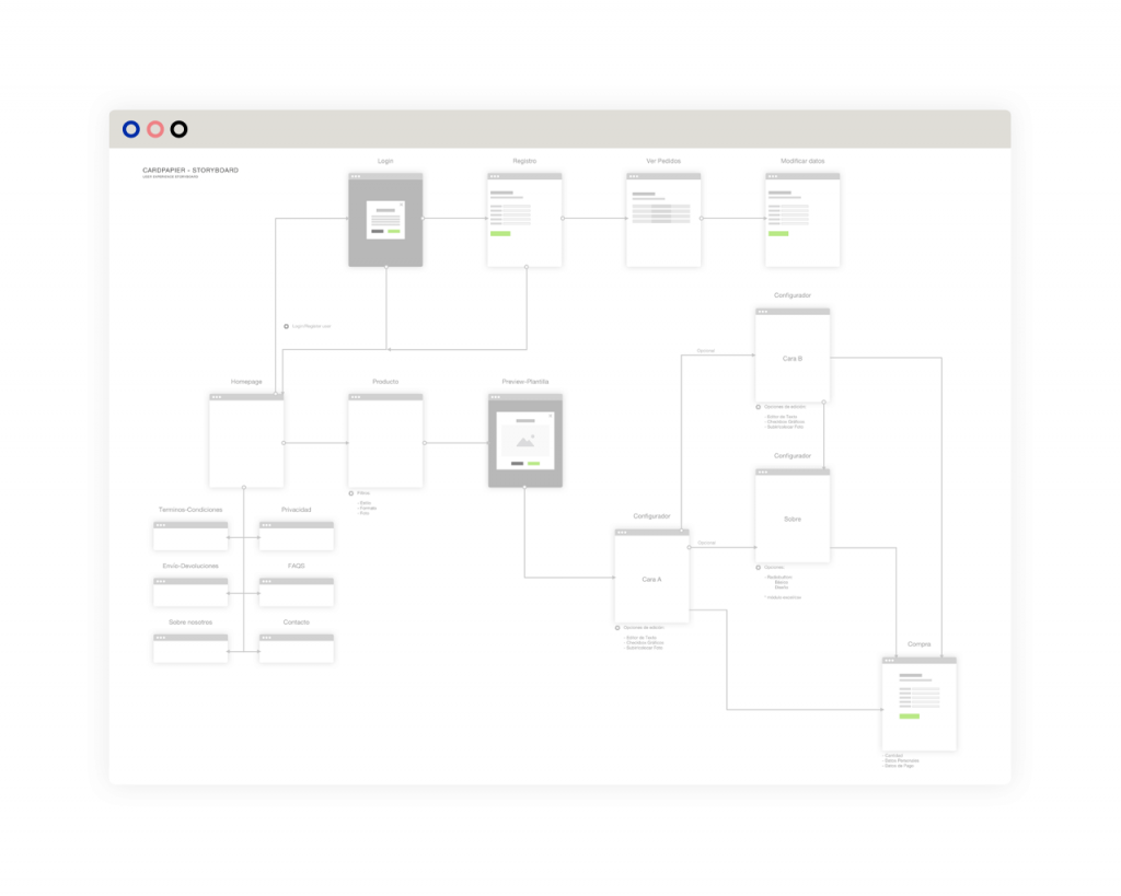 Diseño de Experiencia de Usuario. Arquitectura de la Información