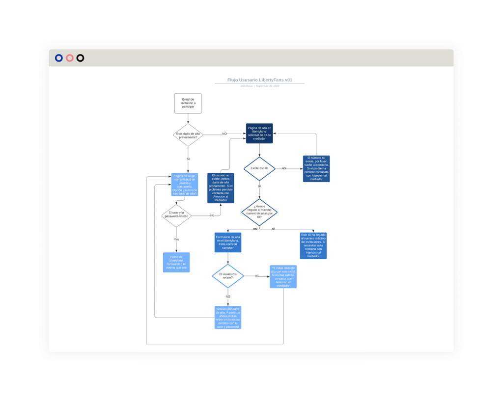 Diseño UX - User Flow