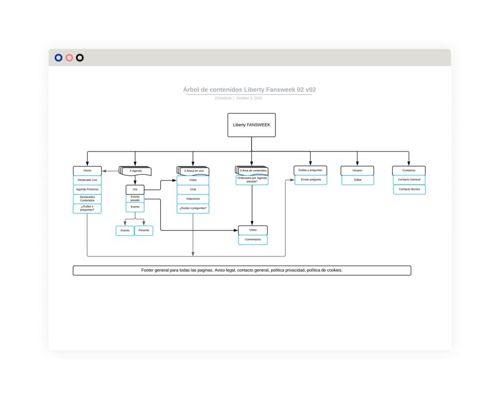 Diseño UX - Arquitectura de la Información